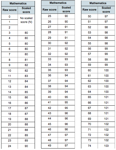 Sats Scaled Score Maths 2016